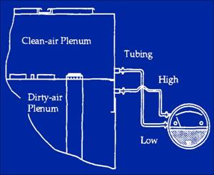 differential pressure readings are important for proper baghouse operations