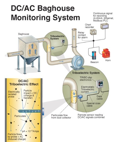 DC-AC_Baghouse Monitoring System Schematic.jpg