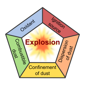 Combustible-Dust-Pentagon.png