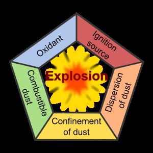 Combustible-Dust-Pentagon.png