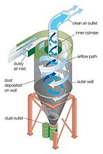 Cyclone Dust Collector - Courtesy of Baghouse.com