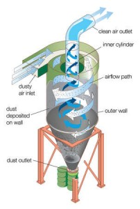 Example of how a cyclone dust collector works