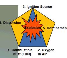 Combustible_dust_characteristics.png